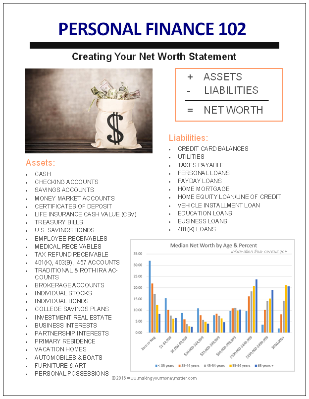 Creating a Net Worth Statement - Use this handout for example asset and liability categories.