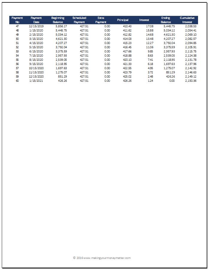 Sample Loan Amortization Page 2