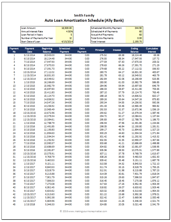 Smith Example Auto Loan Amortization Page 1
