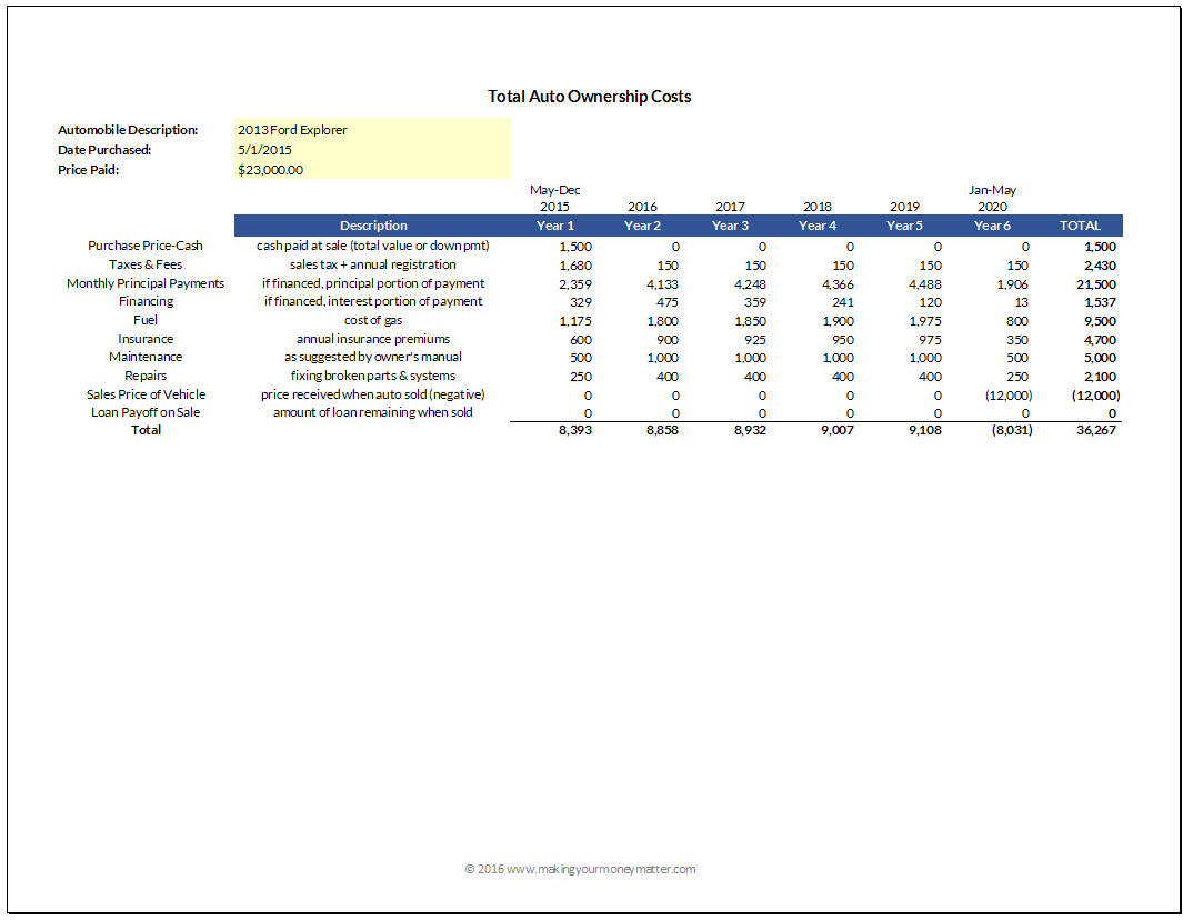 Use this spreadsheet to calculate the cost to own your vehicle over 5 or more years, including purchase and selling costs.