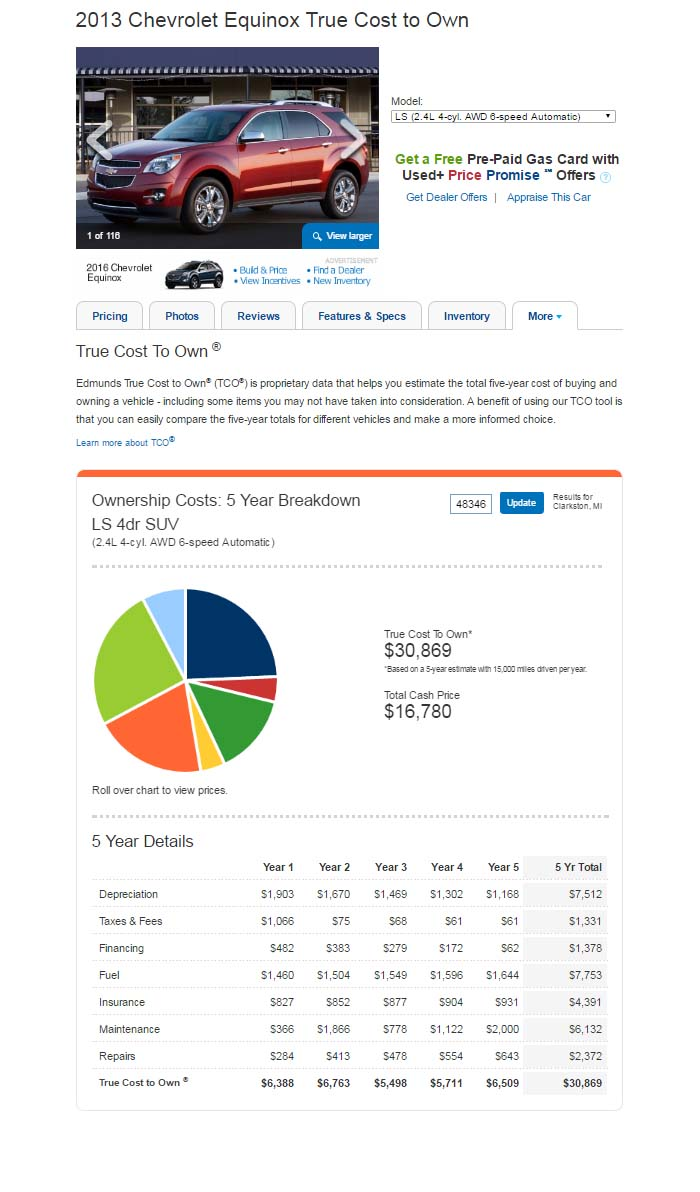 Example of True Cost to Own Calculator on Edmunds.com