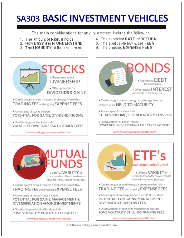 AWESOME summary in this handout (to a free class!) that summarizes stocks, bonds, mutual funds and ETF's. JUST GET STARTED!