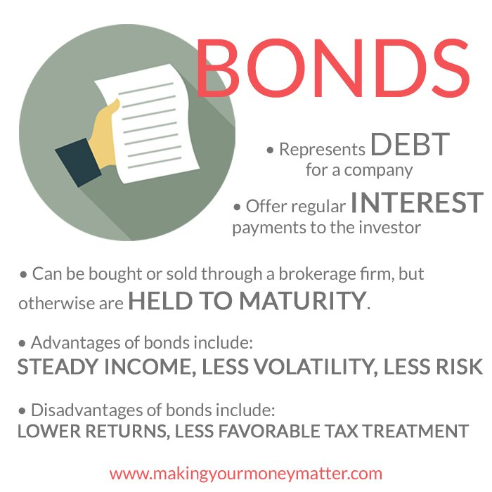 Summary of bonds - understanding investments will give you the confidence to invest!