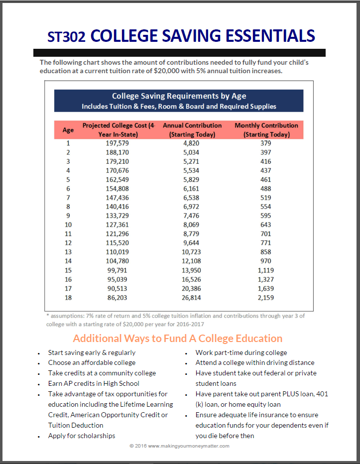 College Saving Essentials Handout - Including a chart of how much you need to save by age and additional ways to fund an education