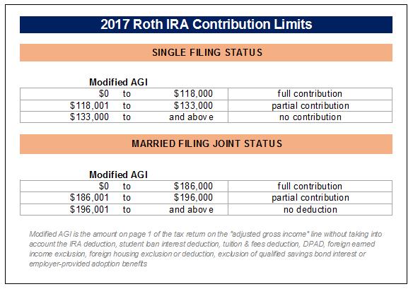 2017 Roth IRA Contribution Limits