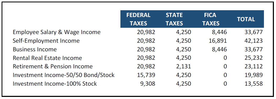 Impact of $100,000 taxable income depending on the income source (federal, state and FICA taxes)
