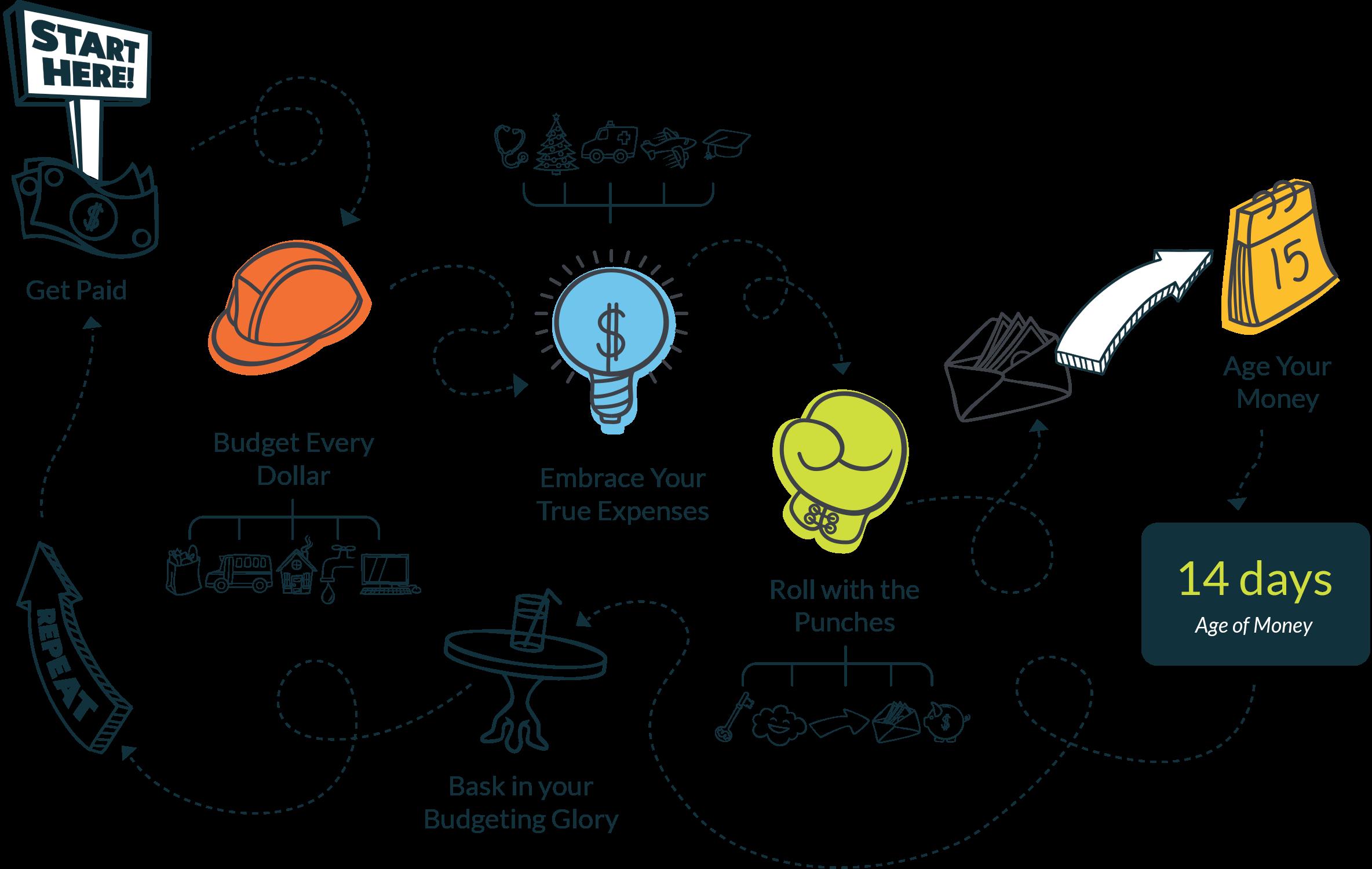 YNAB Infographic