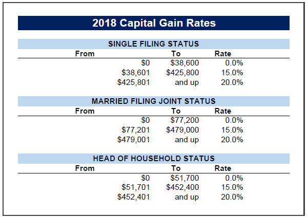 2018 Capital Gain Tax Rates