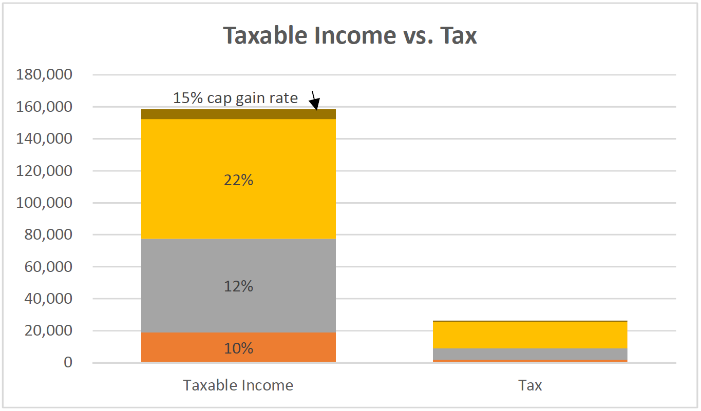 Example of taxable income versus tax rates.