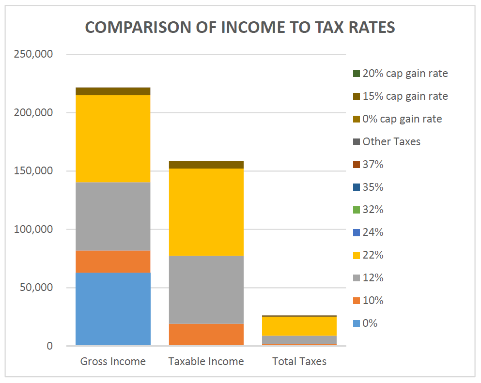 Comparison of gross income, taxable income and taxes paid. Very helpful in calculating your effective tax rate and tax planning!